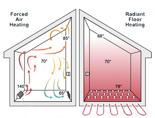 diagram of uneven heat