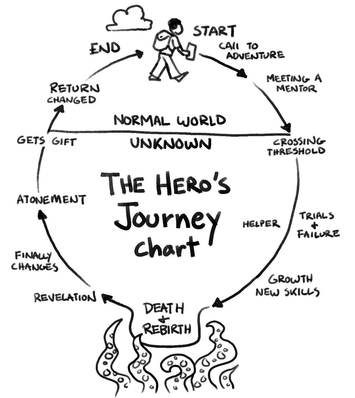 Hero S Journey Chart