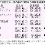日本のテレビ局の台所事情 2009年3月期 連結決算発表 テレビ4社が減収、営業減益