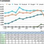 ネットレイティングスのネット視聴率調査による「mixiの利用者数大幅減」問題 [NAVER まとめ]