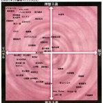 ネット論壇マトリクス 小学館SAPIO