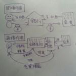 日本の会社は約583兆円の資金で動いている! ザックリな市場規模!