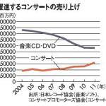 日本国内のCDセールス10年で1/3の約2000億円 ライブは7年間で177%アップの約1600億円 音楽ソフト生産金額 2819億円 有料音楽配信売上 719億円 2011年 日本レコード協会