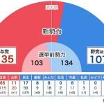2013参議院選挙 自民圧勝の65議席確保。与党で135議席(参議院242議席中)