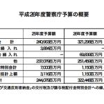 警察の予算 3,224億4,800万円(警察庁)国民一人あたり年間2万8,781円以上の負担  2014年平成26年度
