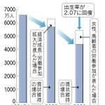 日本の労働人口6,400万人 2060年1,170万人減少