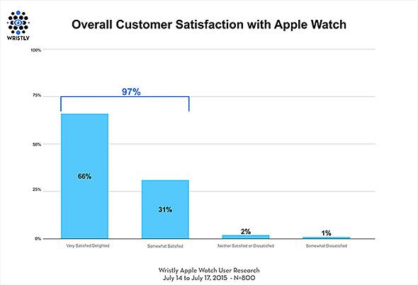 Apple Watch満足度