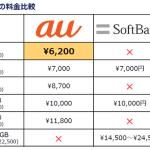 iPhone6s 6sPlus発売前にカケホ通信料金値下げ!通話料金2700円→1700円へ