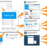 facebookによる自分ネットワークの人材紹介事業 KNNコミュニケーションズ