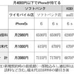 ワイモバイル、iPhone5sで3980円 2016/03/04/FRIより