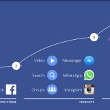 2016 F8 facebook 10年間のロードマップ 基調講演