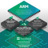 ARMのソフトバンクの出資に関する情報サイトは、acceleratingtech.com