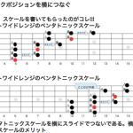 【ギター】Am ペンタトニック・スケール ラン奏法