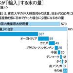 日本の「水輸入」は世界最大! 牛丼の並盛り1杯には、約2トンも必要