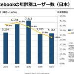 日本のfacebookは40代SNS まるで、老人化する日本とミレニアル世代が中心の米国との差 ソーシャルメディア年齢別データ