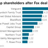 21世紀フォックス買収で変化するディズニーの筆頭株主