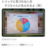 NHKさんのグラフ、このままではチコちゃんに叱られる