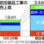 6.2兆円 武田、シャイアー買収完了 2019年01月08日