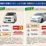 自動車保険の最安はどこなのか?自動車保険のビジネスモデル