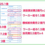 カンパニーゲーム 固定費25億円コース 4名 大型2台 売上高があっても固定費が高いと勝てない理由 オンラインのマネジメントゲーム簡易版