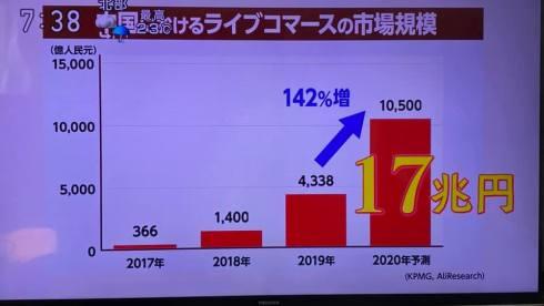 ライブコマース17兆円
