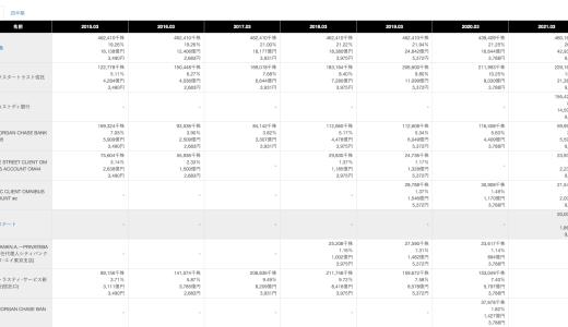 ソフトバンクGの孫正義の資産管理会社保有率は32.45% 孫正義26.71% 孫エステート合同会社3.43% 有限会社孫コーポレーション1.11% 孫アセットマネージメント合同会社1.08% 有限会社孫ホールディングス0.12%