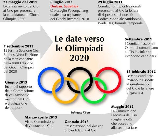 Tabelladateolimpiadi2020