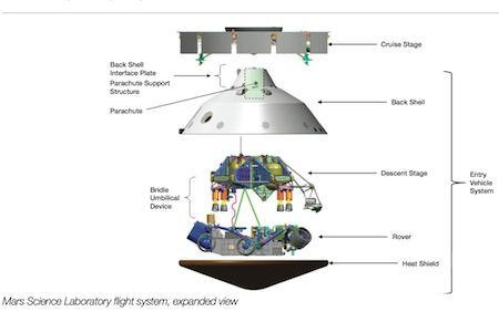 Mars Sciencelaboratory28112012 - Curiosity: c'è vita su Marte?