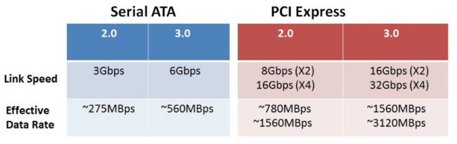 PCIe vs SATA limit ac