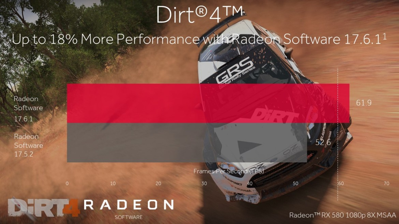 Slide2 1 - AMD, le schede grafiche Radeon cambiano marcia al gameplay di DiRT 4