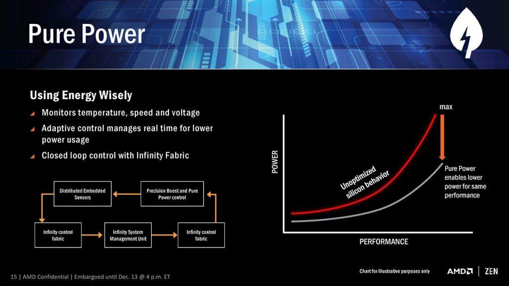PUREPOWER 1024x576 - AMD Ryzen - Recensione AMD Ryzen 7 1800X