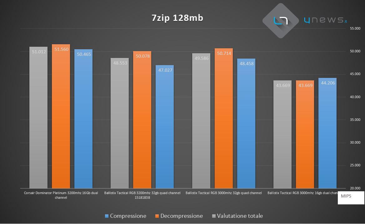 7zip128 - Recensione Crucial Ballistix Tactical Tracer RGB