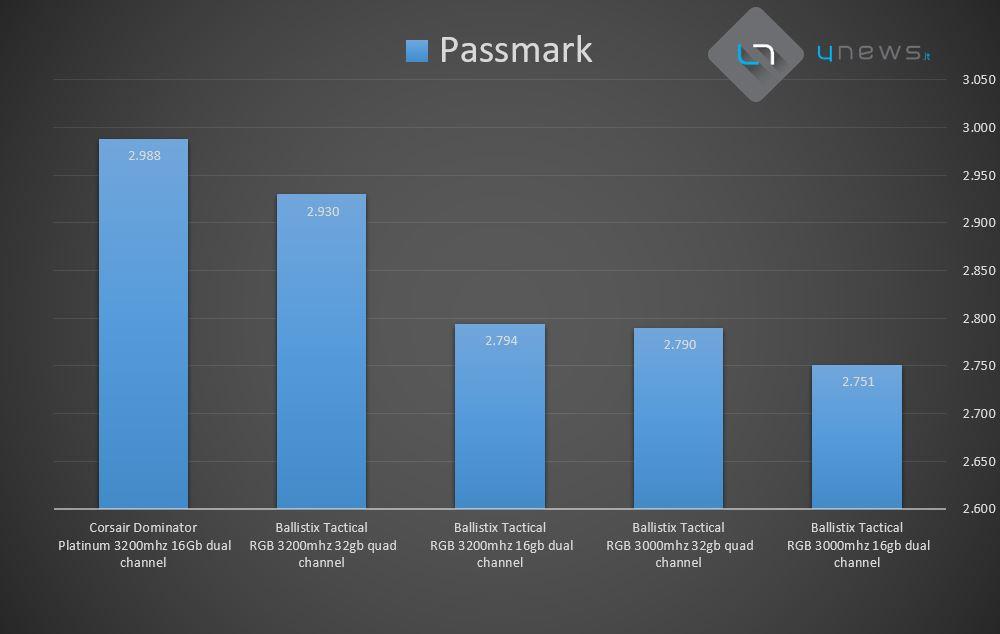 Passmark - Recensione Crucial Ballistix Tactical Tracer RGB