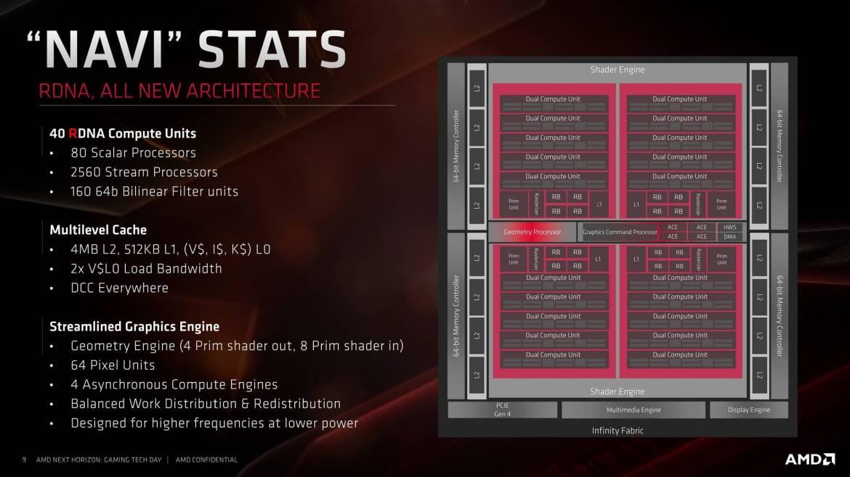 amd next horizon gaming 36890.1920x1080 - Speciale Xbox Series X, specifiche, prezzo, data di uscita