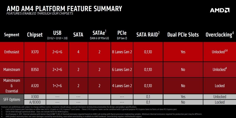 amd am4 chipset differenze - Recensione ECSLIVASF110-A320