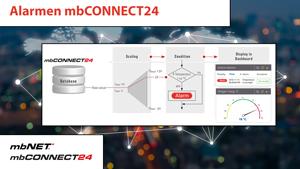4S-video alarmen mbconnect24