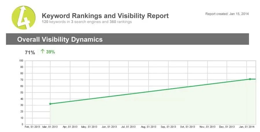 Rankings-Report-Punchmark-site-graph