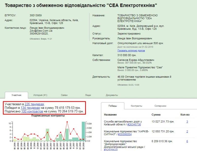 ТОВ «СЕА Електротехніка» перемогло у 132 тендерах на суму понад 70 млн. гривень. Скріншот із сайту clarity-project.info