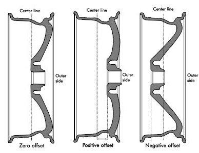 wheel-offset-diagram