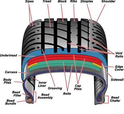 Tire-Carcass-4WAAM