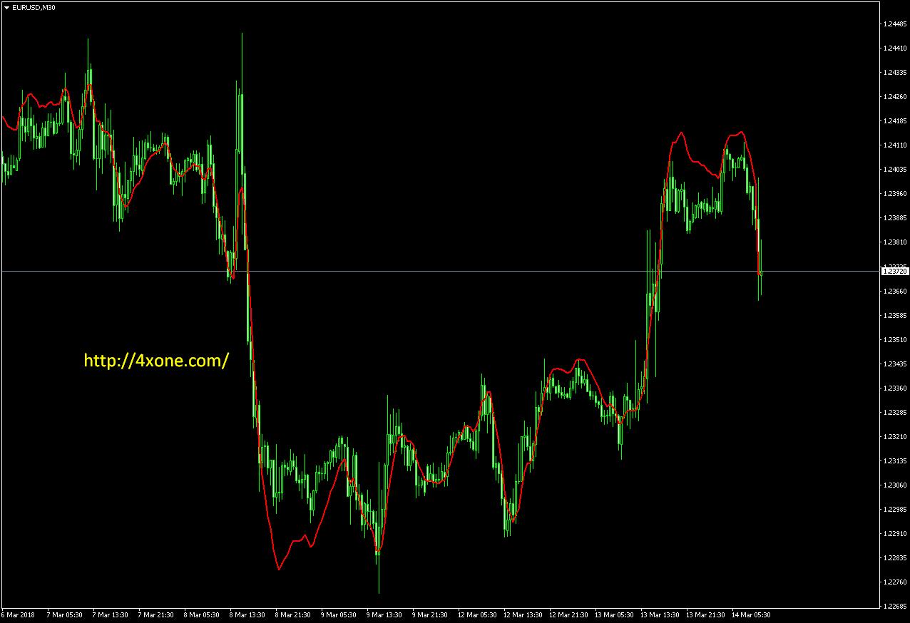 Ema forex indicator