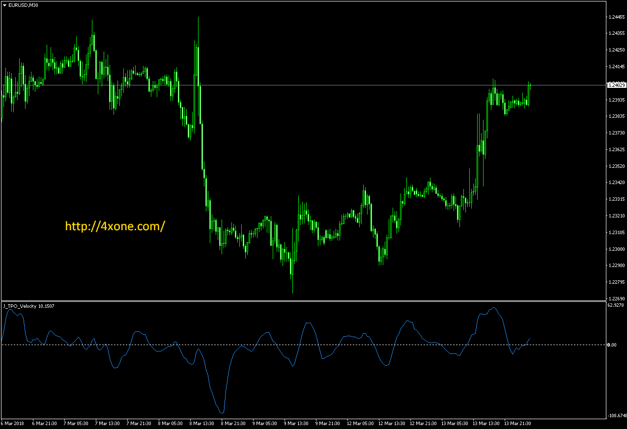 J_TPO Velocity forex mt4 indicator free download – 4xone