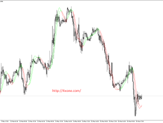 NT_Trigger_Lines_Small_Recoded forex mt4 indicator