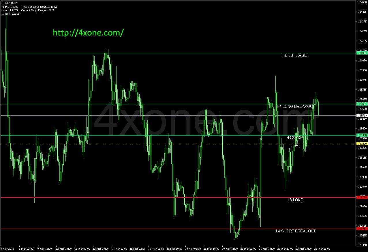 Pivots mt4 indicator