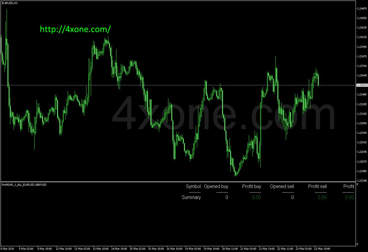 Profit Info mt4 indicator