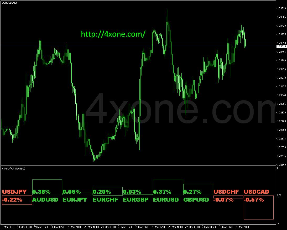 indicatorul forex roc