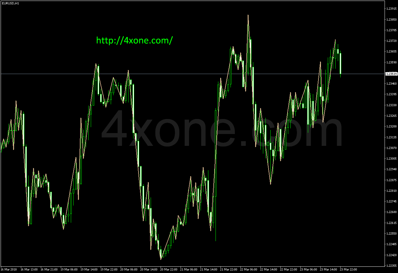 RPoint forex mt4 indicator
