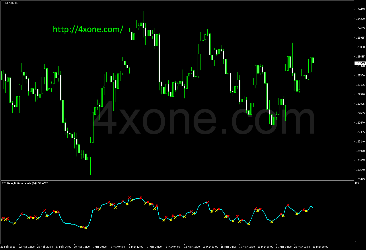 RSI Peak and Bottom mt4 indicator