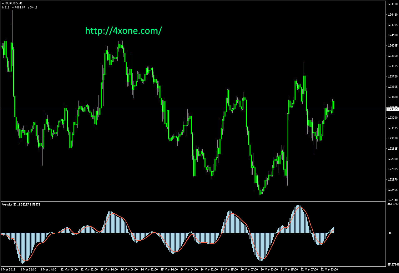 Velocity v2 mt4 indicator