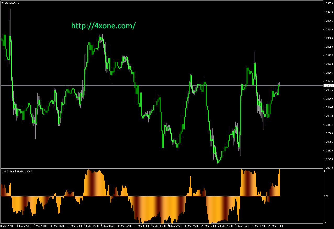 VininI Trend LRMA mt4 indicator